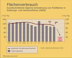 301gefahr_flaeche_verbrauch