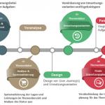 Welche Aufgaben übernimmt Berlin im IT-Planungsrat?