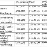 Keine höhere Verkehrsbelastung in Mahlsdorf und Kaulsdorf durch BER erwartet