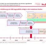 IT-Fachverfahren und SoPart – Planungen zur Weiterentwicklung