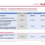 Haushalt für Digitales und E-Government in Berlin