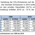 Klimaaktionsplan des Bezirksamtes ist ein Offenbarungseid