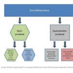 Organisationseinheiten Geschäftsprozessmanagement in den Senatsverwaltungen